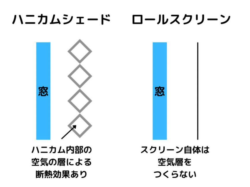 ハニカムスクリーン ロールスクリーン 断熱性の比較